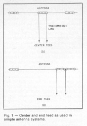 This is the difference between center and end feed dipoles! Source: ARRL Antenna Book