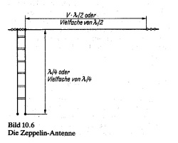 """The Zepp concept. Source: Rothammel """"Das Antennenbuch"""" Please note that one end of the open feedline ends in....nowhere! Thin air! The other end drives the end of the dipole. Both sides of the open line see a very high impedance!"""